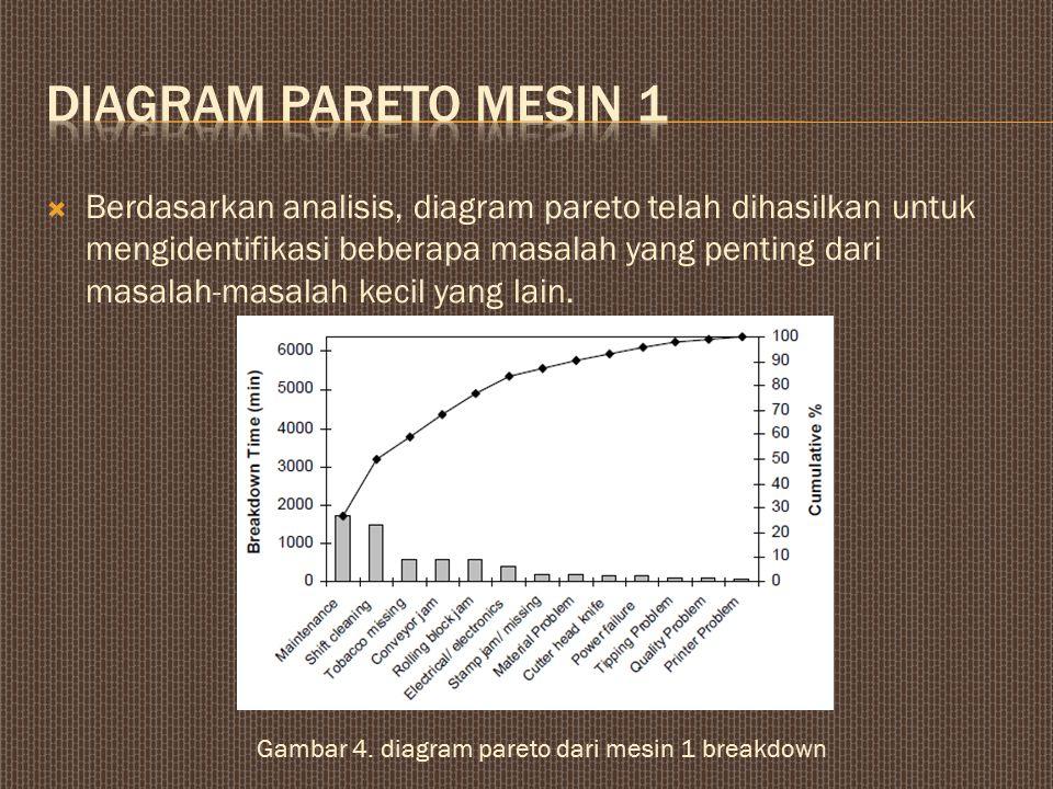  Berdasarkan analisis, diagram pareto telah dihasilkan untuk mengidentifikasi beberapa masalah yang penting dari masalah-masalah kecil yang lain.
