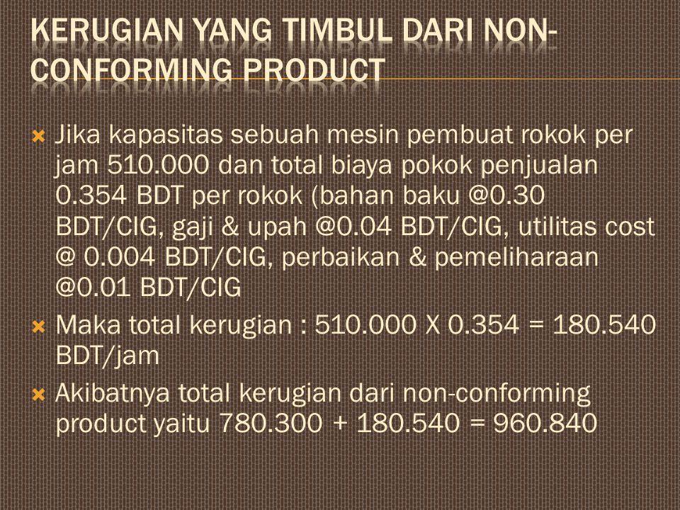  Jika kapasitas sebuah mesin pembuat rokok per jam 510.000 dan total biaya pokok penjualan 0.354 BDT per rokok (bahan baku @0.30 BDT/CIG, gaji & upah @0.04 BDT/CIG, utilitas cost @ 0.004 BDT/CIG, perbaikan & pemeliharaan @0.01 BDT/CIG  Maka total kerugian : 510.000 X 0.354 = 180.540 BDT/jam  Akibatnya total kerugian dari non-conforming product yaitu 780.300 + 180.540 = 960.840