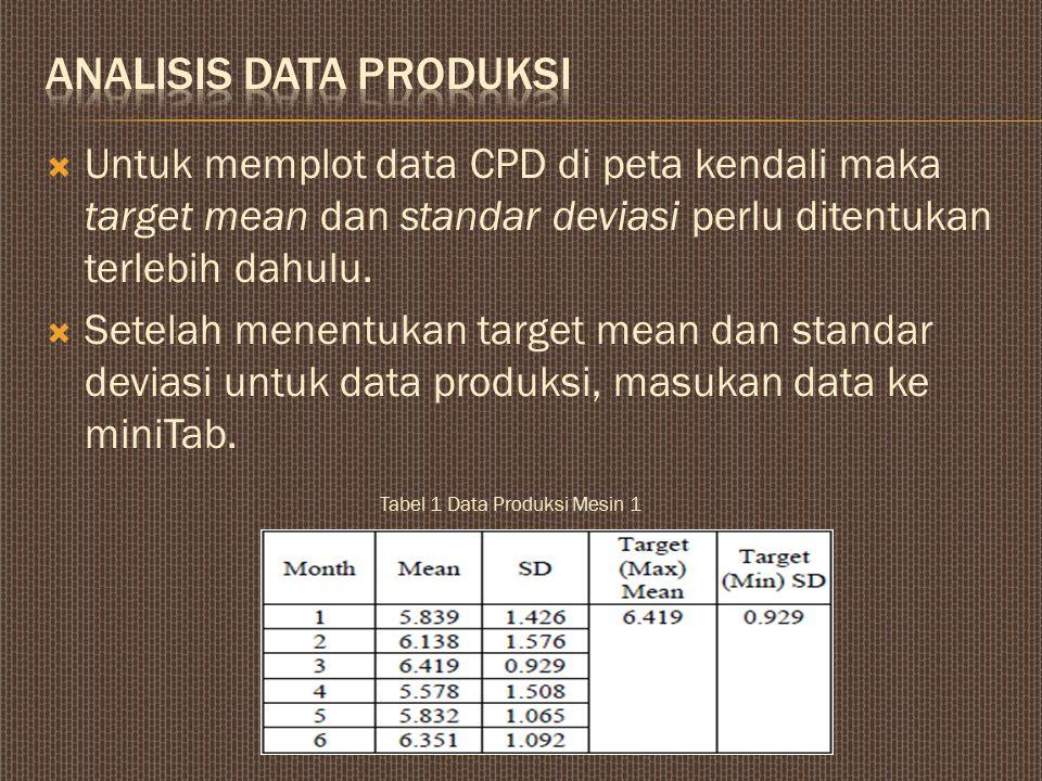  Untuk memplot data CPD di peta kendali maka target mean dan standar deviasi perlu ditentukan terlebih dahulu.