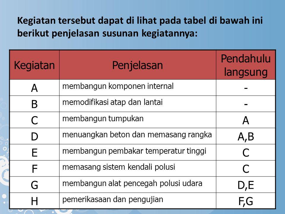 Kegiatan tersebut dapat di lihat pada tabel di bawah ini berikut penjelasan susunan kegiatannya: KegiatanPenjelasan Pendahulu langsung A membangun kom