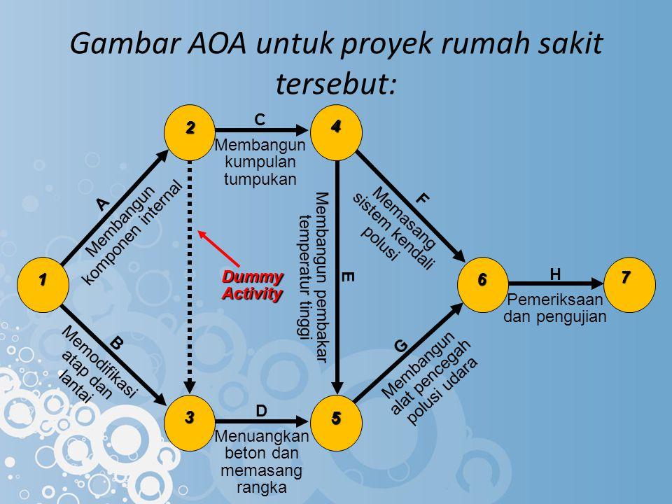 Gambar AOA untuk proyek rumah sakit tersebut: H Pemeriksaan dan pengujian 7 Dummy Activity 6 F Memasang sistem kendali polusi E Membangun pembakar tem