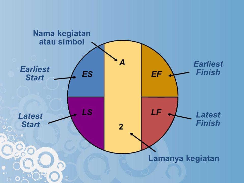 A Nama kegiatan atau simbol Earliest Start ES Earliest Finish EF Latest Start LS Latest Finish LF Lamanya kegiatan 2