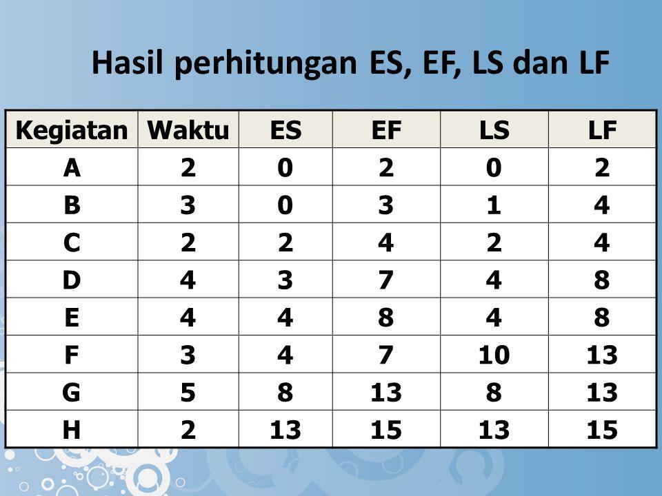 Hasil perhitungan ES, EF, LS dan LF KegiatanWaktuESEFLSLF A20202 B30314 C22424 D43748 E44848 F3471013 G58 8 H2 151315