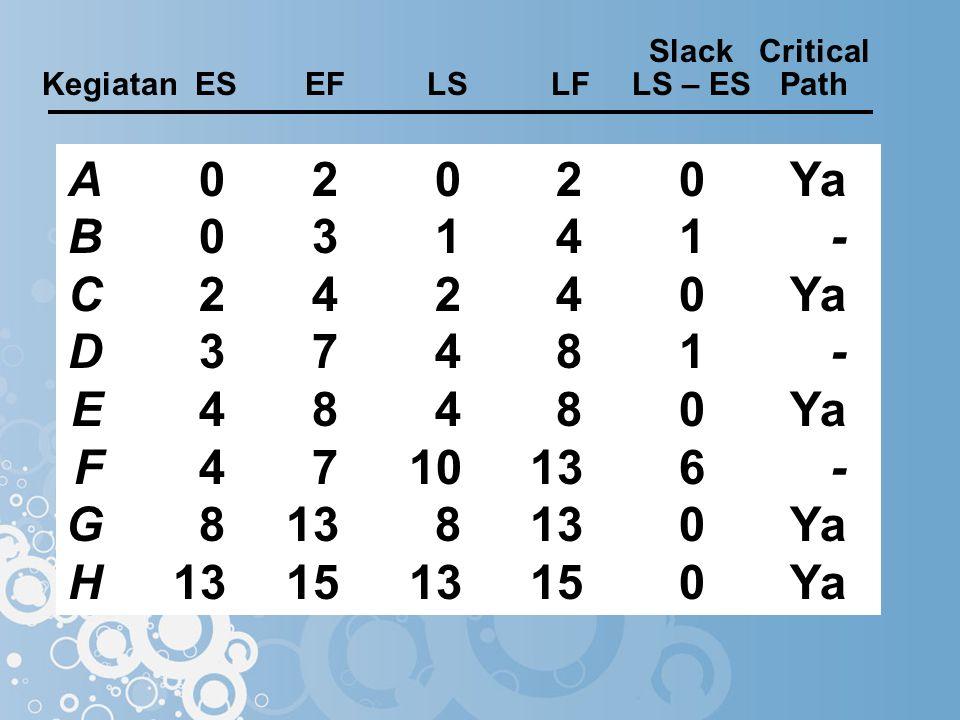 SlackCritical Kegiatan ESEFLSLFLS – ESPath A02020Ya B03141- C24240Ya D37481- E48480Ya F4710136- G8138130Ya H131513150Ya