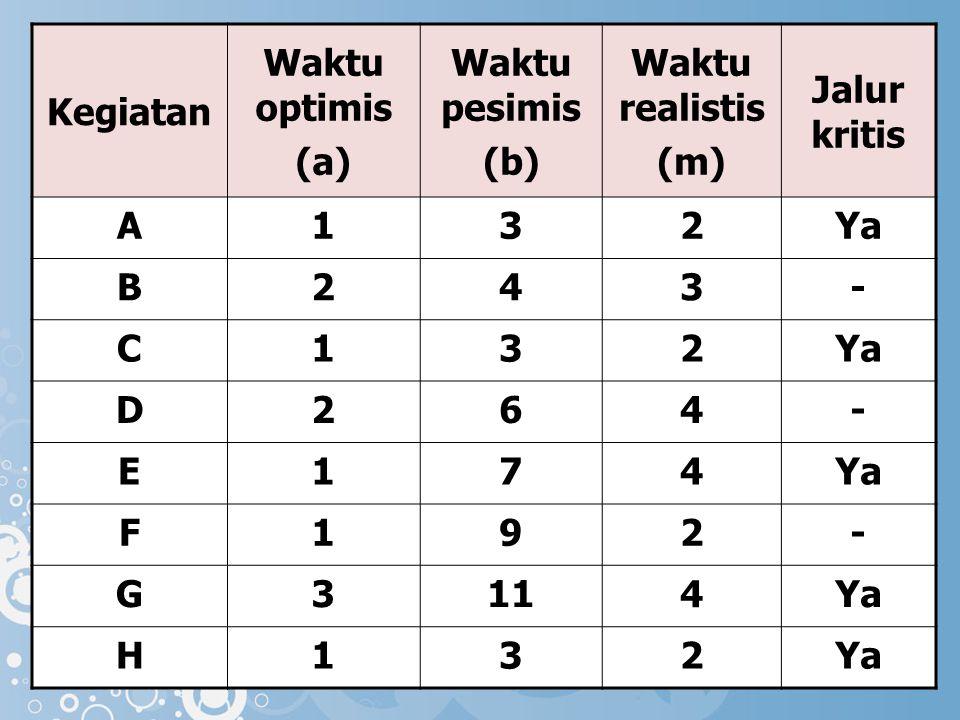 Kegiatan Waktu optimis (a) Waktu pesimis (b) Waktu realistis (m) Jalur kritis A132Ya B243- C132 D264- E174 F192- G3114Ya H132