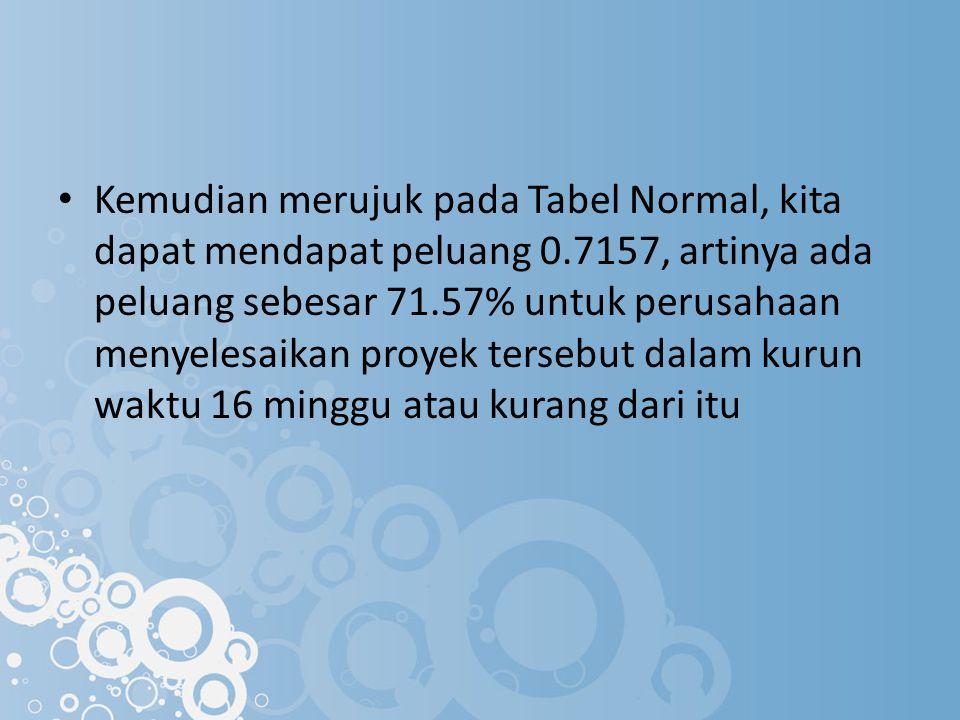 Kemudian merujuk pada Tabel Normal, kita dapat mendapat peluang 0.7157, artinya ada peluang sebesar 71.57% untuk perusahaan menyelesaikan proyek terse