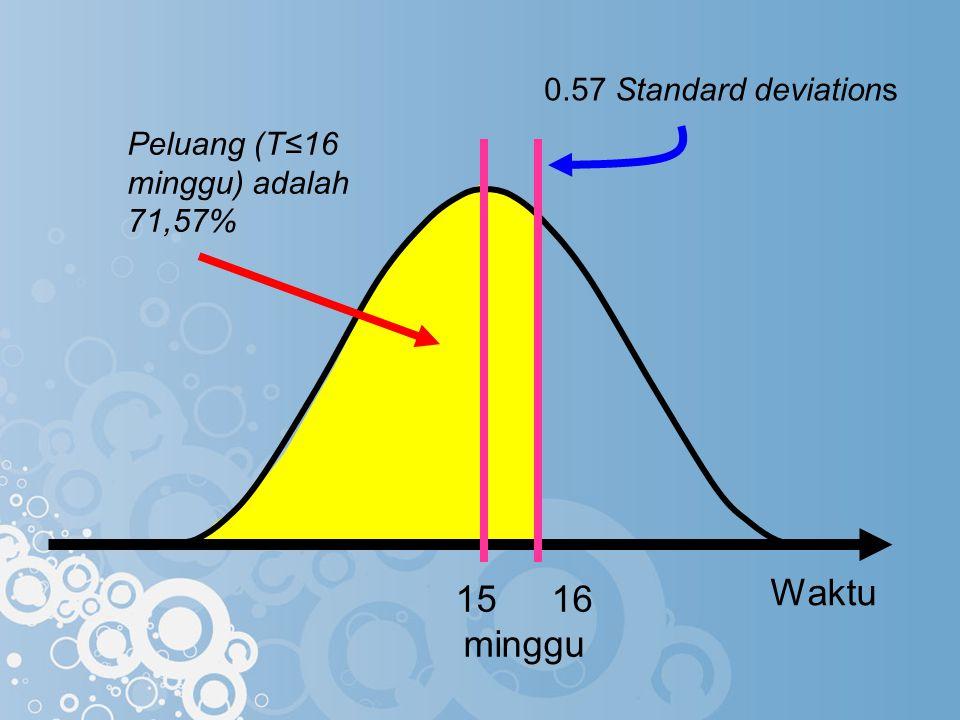 Waktu Peluang (T≤16 minggu) adalah 71,57% 0.57 Standard deviations 1516 minggu