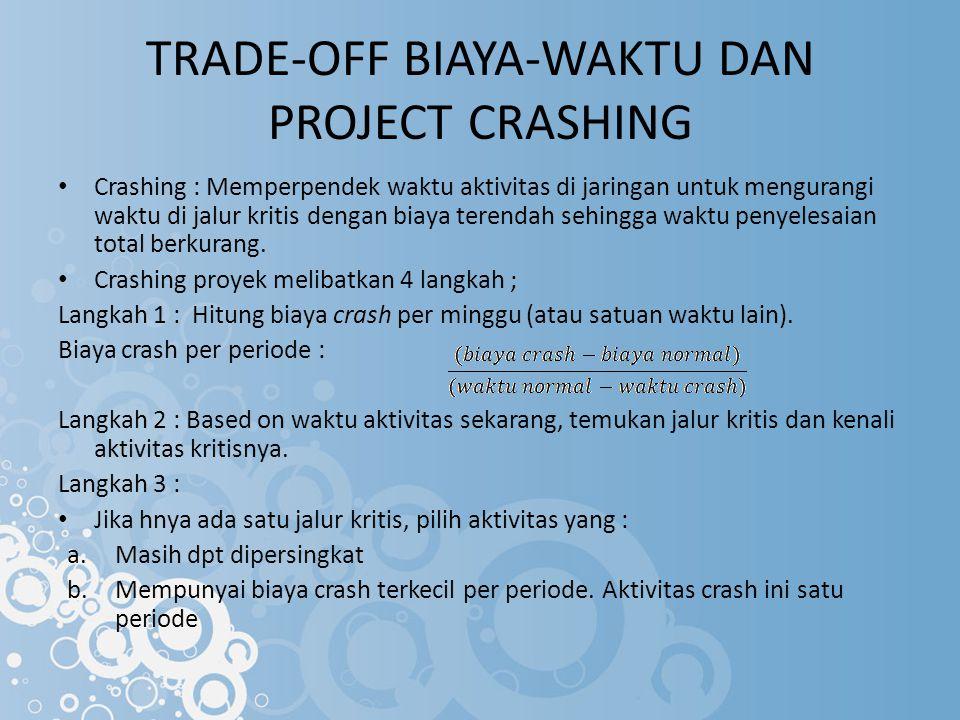 TRADE-OFF BIAYA-WAKTU DAN PROJECT CRASHING Crashing : Memperpendek waktu aktivitas di jaringan untuk mengurangi waktu di jalur kritis dengan biaya terendah sehingga waktu penyelesaian total berkurang.