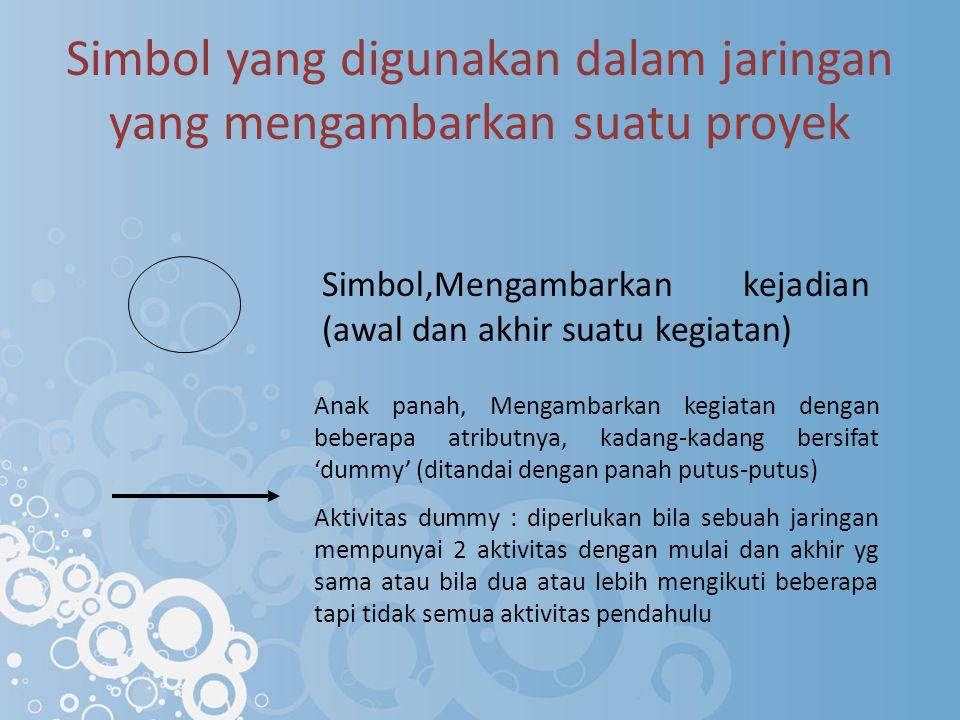 Simbol yang digunakan dalam jaringan yang mengambarkan suatu proyek Simbol,Mengambarkan kejadian (awal dan akhir suatu kegiatan) Anak panah, Mengambar
