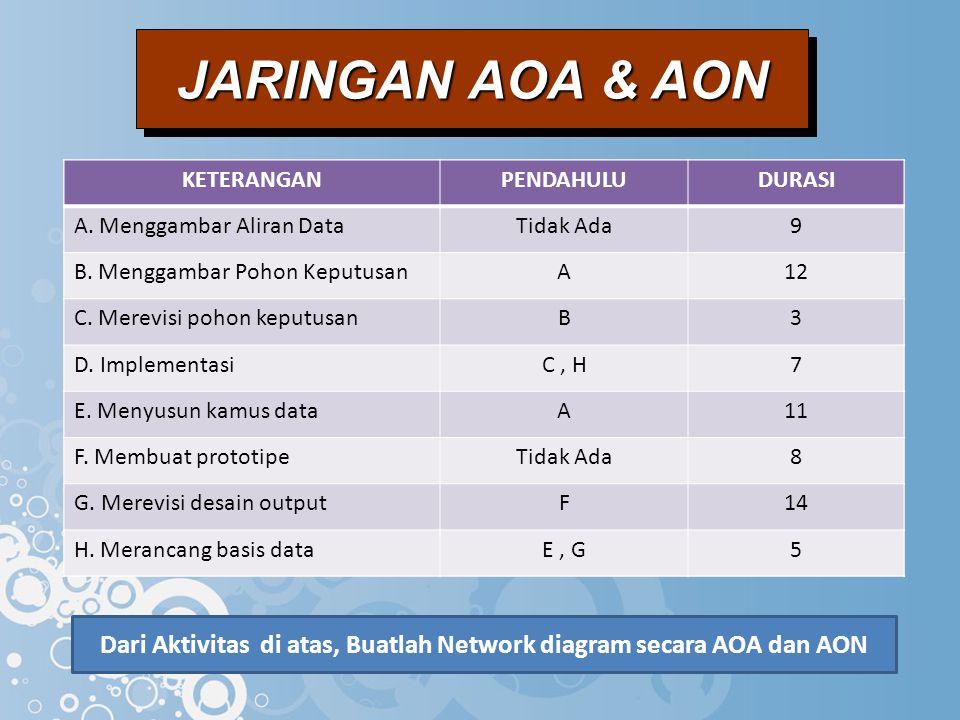 JARINGAN AOA & AON KETERANGANPENDAHULUDURASI A.Menggambar Aliran DataTidak Ada9 B.