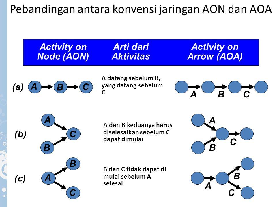 Pebandingan antara konvensi jaringan AON dan AOA A datang sebelum B, yang datang sebelum C (a) A B C BAC A dan B keduanya harus diselesaikan sebelum C
