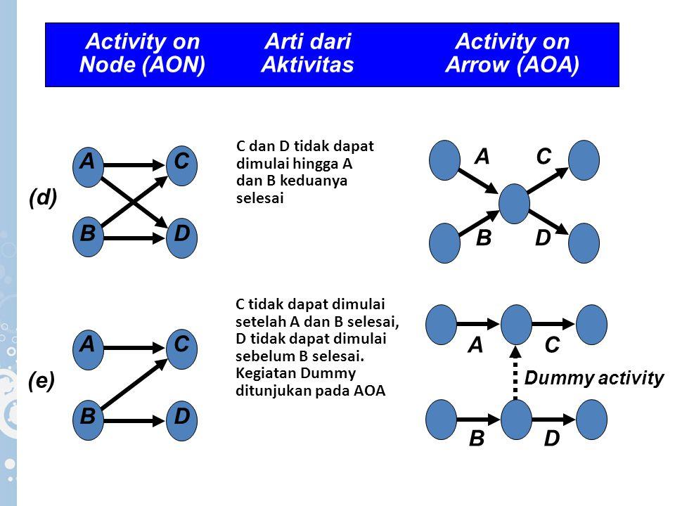C dan D tidak dapat dimulai hingga A dan B keduanya selesai (d) A B C D B AC D C tidak dapat dimulai setelah A dan B selesai, D tidak dapat dimulai se