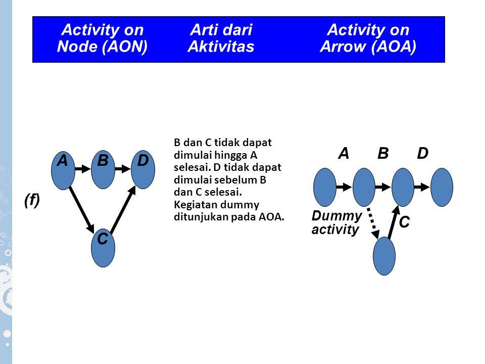 B dan C tidak dapat dimulai hingga A selesai. D tidak dapat dimulai sebelum B dan C selesai. Kegiatan dummy ditunjukan pada AOA. (f) A C DB AB C D Dum