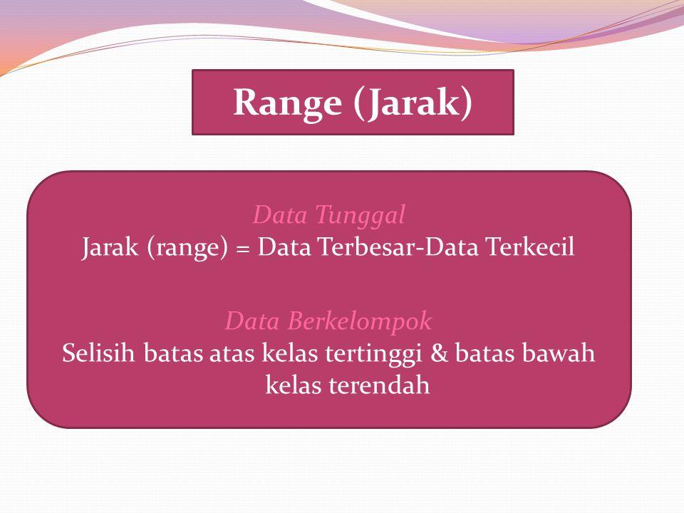 Range (Jarak) Data Tunggal Jarak (range) = Data Terbesar-Data Terkecil Data Berkelompok Selisih batas atas kelas tertinggi & batas bawah kelas terenda