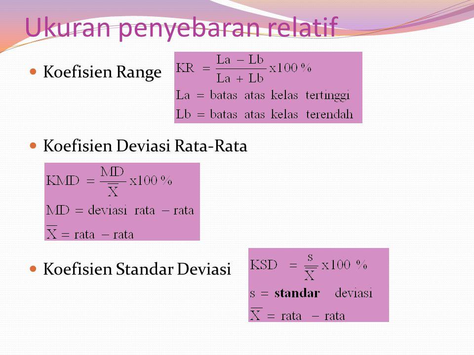 Ukuran penyebaran relatif Koefisien Range Koefisien Deviasi Rata-Rata Koefisien Standar Deviasi