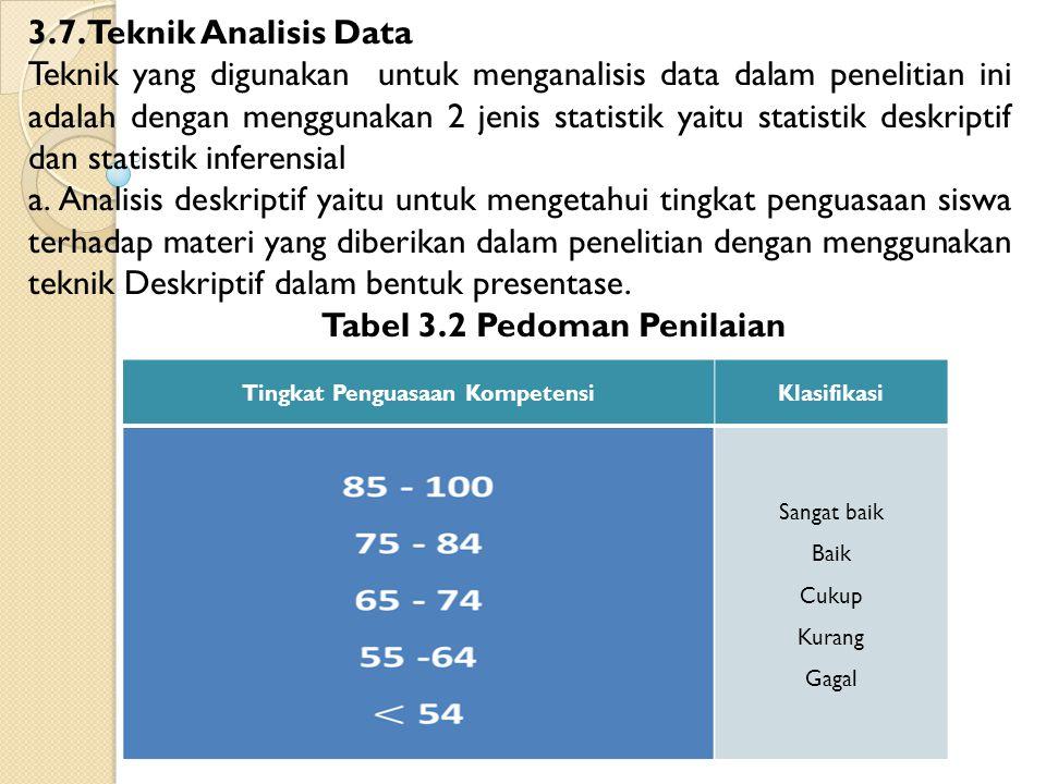 Tingkat Penguasaan KompetensiKlasifikasi Sangat baik Baik Cukup Kurang Gagal 3.7. Teknik Analisis Data Teknik yang digunakan untuk menganalisis data d