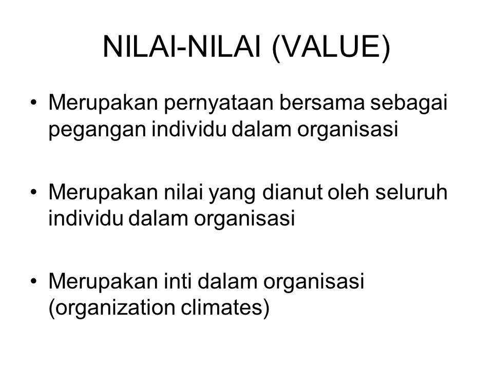 NILAI-NILAI (VALUE) Merupakan pernyataan bersama sebagai pegangan individu dalam organisasi Merupakan nilai yang dianut oleh seluruh individu dalam or