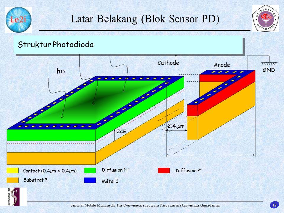 12 Seminar Mobile Multimedia The Convergence Program Pascasarjana Universitas Gunadarma Latar Belakang (Blok Sensor PD) Contact (0.4µm x 0.4µm) Substr