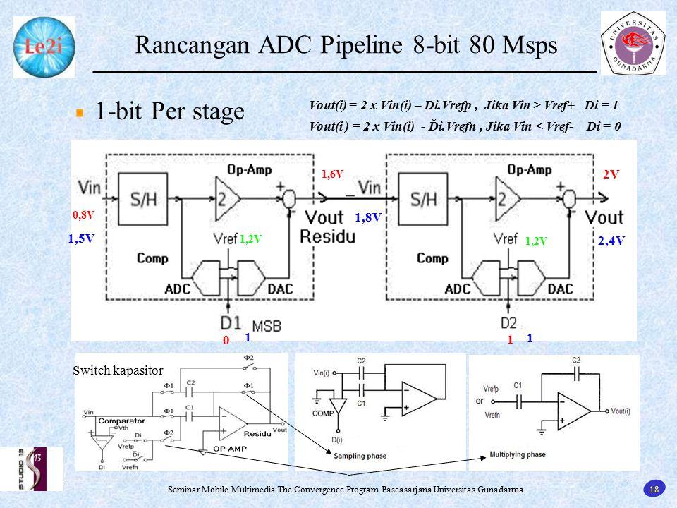 18 Seminar Mobile Multimedia The Convergence Program Pascasarjana Universitas Gunadarma Rancangan ADC Pipeline 8-bit 80 Msps 1-bit Per stage Vout(i) =
