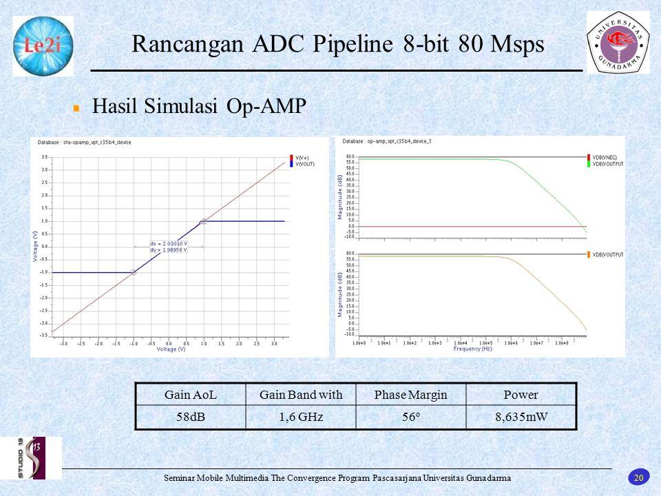 20 Seminar Mobile Multimedia The Convergence Program Pascasarjana Universitas Gunadarma Rancangan ADC Pipeline 8-bit 80 Msps Hasil Simulasi Op-AMP Gai