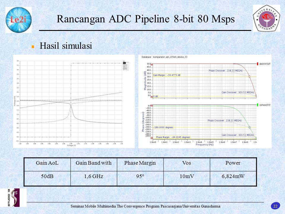 22 Seminar Mobile Multimedia The Convergence Program Pascasarjana Universitas Gunadarma Rancangan ADC Pipeline 8-bit 80 Msps Hasil simulasi Gain AoLGa