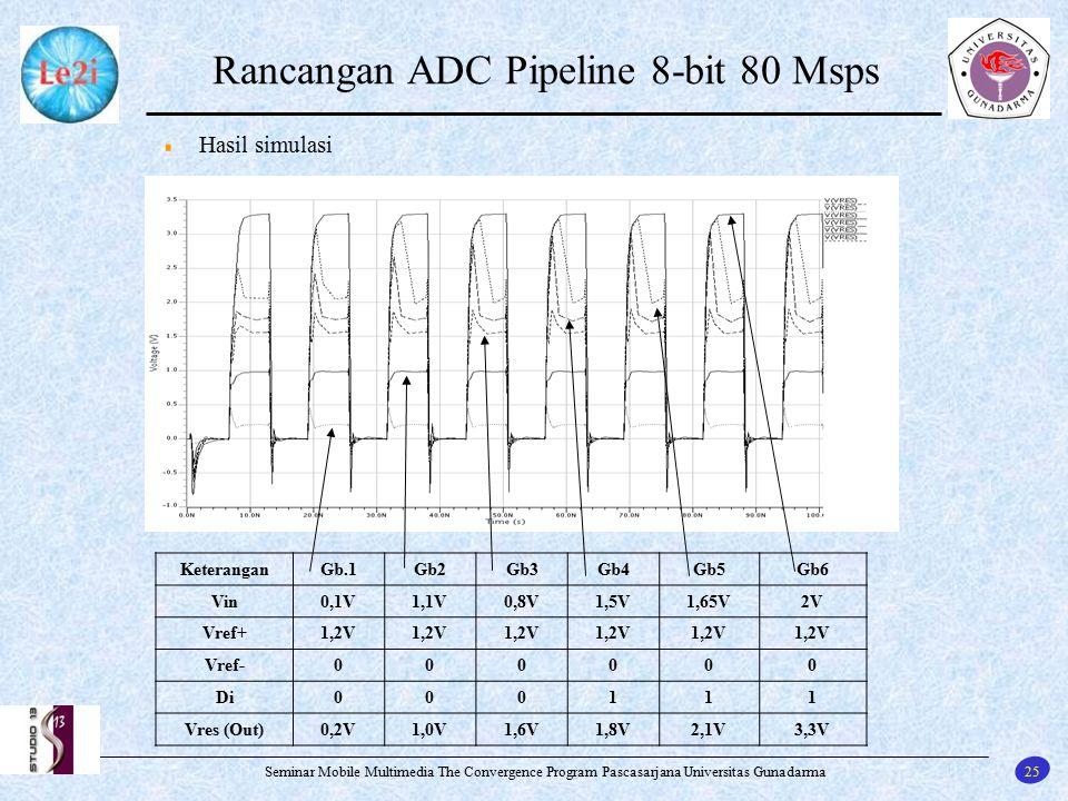 25 Seminar Mobile Multimedia The Convergence Program Pascasarjana Universitas Gunadarma Rancangan ADC Pipeline 8-bit 80 Msps Hasil simulasi Keterangan