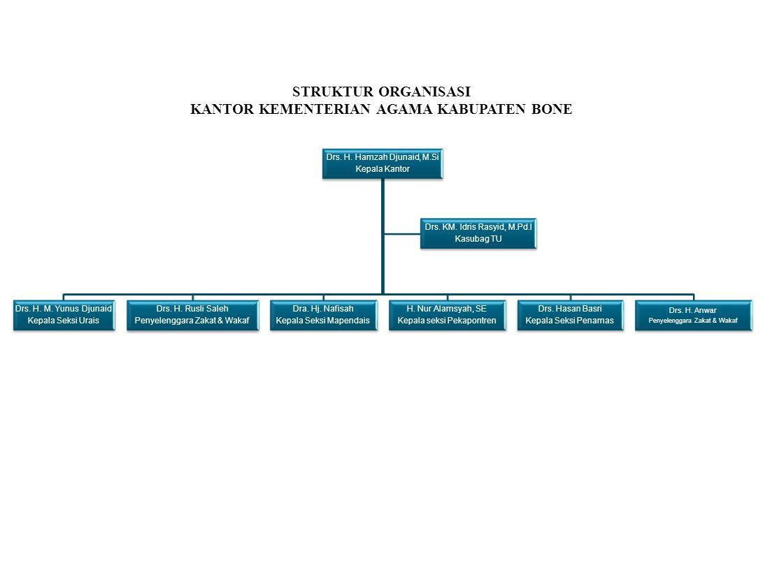 Drs. H. Hamzah Djunaid, M.Si Kepala Kantor Drs. H. M. Yunus Djunaid Kepala Seksi Urais Drs. H. Rusli Saleh Penyelenggara Zakat & Wakaf Dra. Hj. Nafisa