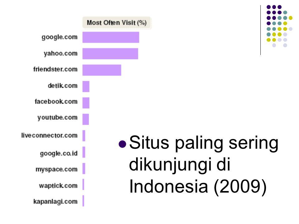 Situs paling sering dikunjungi di Indonesia (2009)