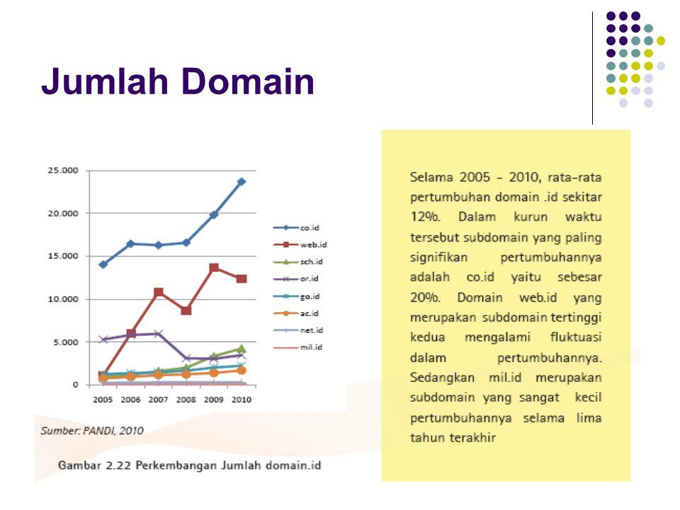Jumlah Domain