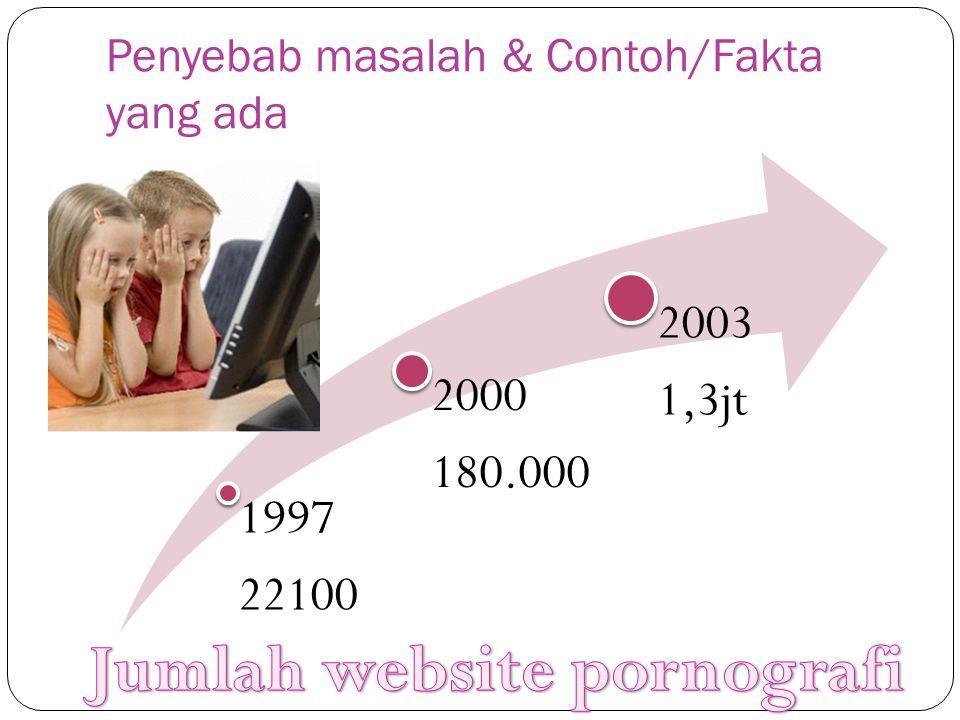 Penyebab masalah & Contoh/Fakta yang ada 1997 22100 2000 180.000 2003 1,3jt