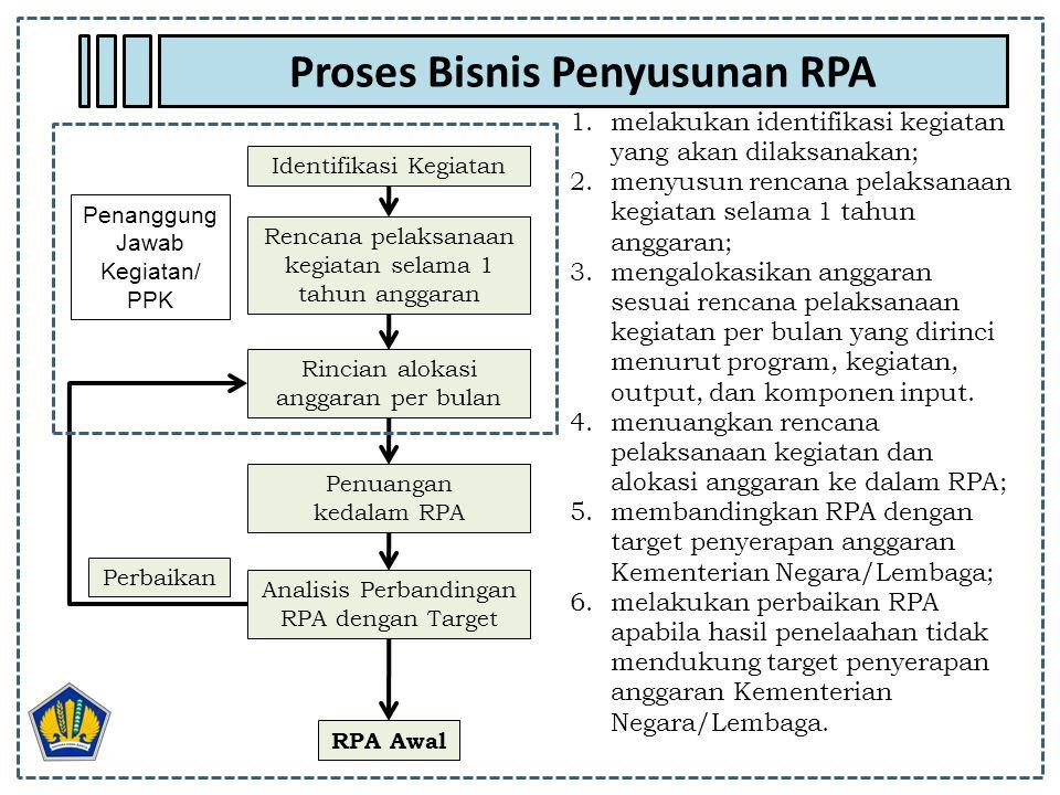Proses Bisnis Penyusunan RPA 1.melakukan identifikasi kegiatan yang akan dilaksanakan; 2.menyusun rencana pelaksanaan kegiatan selama 1 tahun anggaran