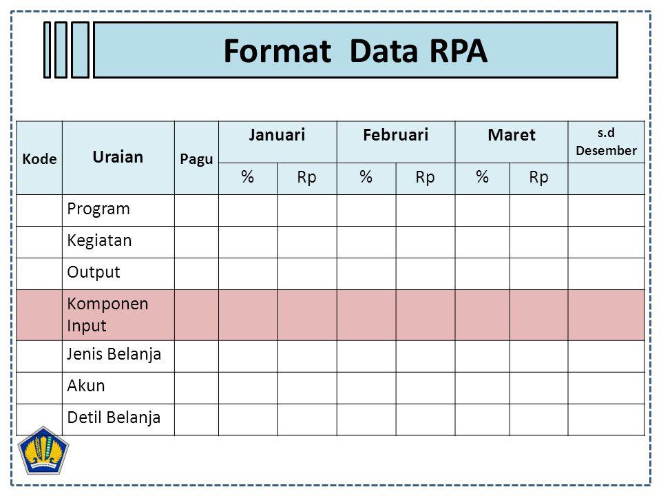 Format Data RPA Kode Uraian Pagu JanuariFebruariMaret s.d Desember %Rp% % Program Kegiatan Output Komponen Input Jenis Belanja Akun Detil Belanja