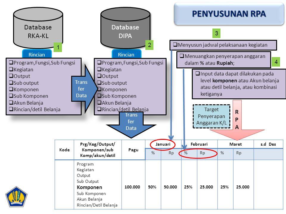 Rincian Kode Prg/Keg/Output/ Komponen/sub Komp/akun/detil Pagu JanuariFebruariMarets.d Des %Rp% % Program Kegiatan Output Sub Output Komponen Sub Komp