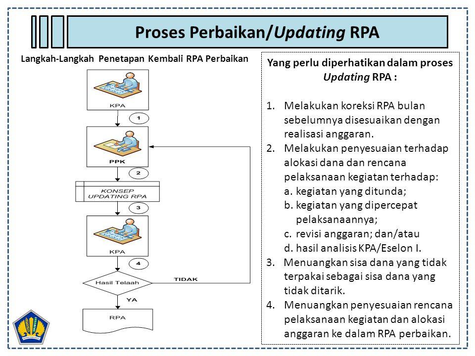 Yang perlu diperhatikan dalam proses Updating RPA : 1.Melakukan koreksi RPA bulan sebelumnya disesuaikan dengan realisasi anggaran. 2.Melakukan penyes