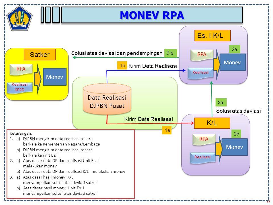 Data Realisasi DJPBN Pusat RPA Realisasi Monev Es. I K/L Kirim Data Realisasi 1a 1b 2a Keterangan: 1.a) DJPBN mengirim data realisasi secara berkala k