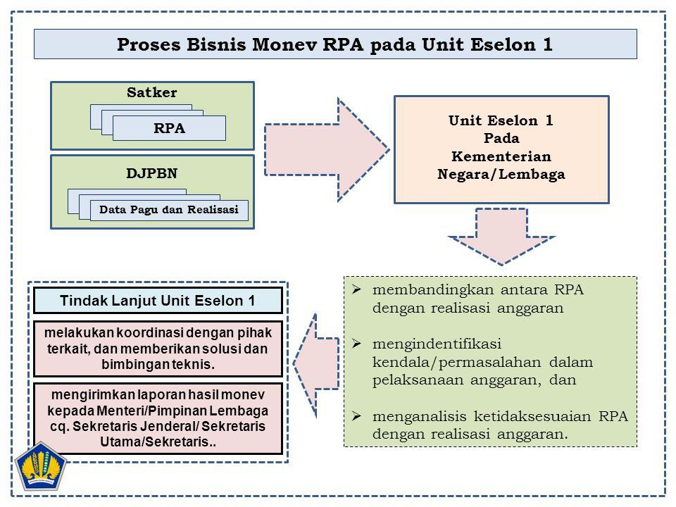 Proses Bisnis Monev RPA pada Unit Eselon 1 RPA Satker RPA DJPBN RPA Data Pagu dan Realisasi  membandingkan antara RPA dengan realisasi anggaran  men