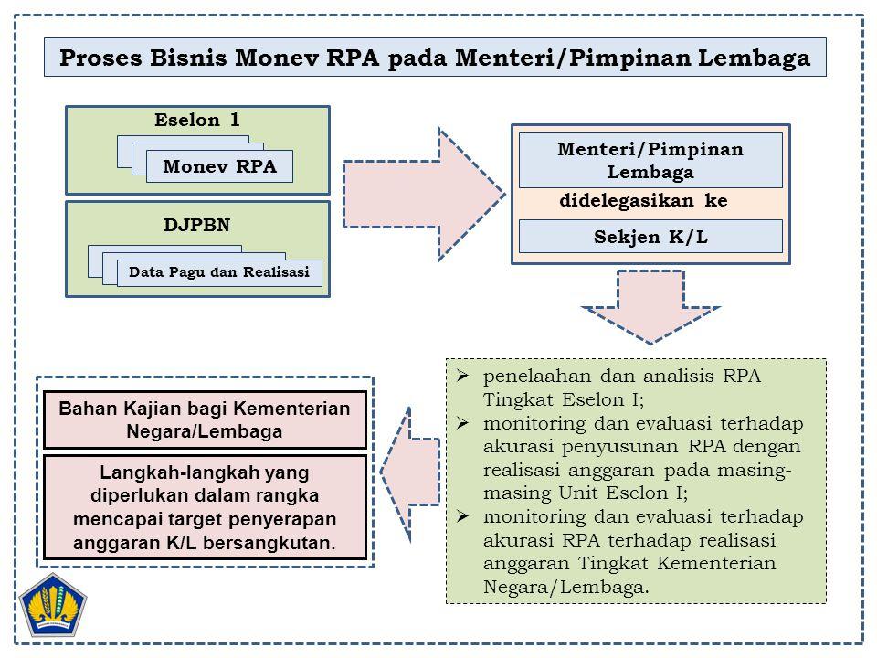 Proses Bisnis Monev RPA pada Menteri/Pimpinan Lembaga Menteri/Pimpinan Lembaga RPA Eselon 1 RPA Monev RPA RPA DJPBN RPA Data Pagu dan Realisasi  pene