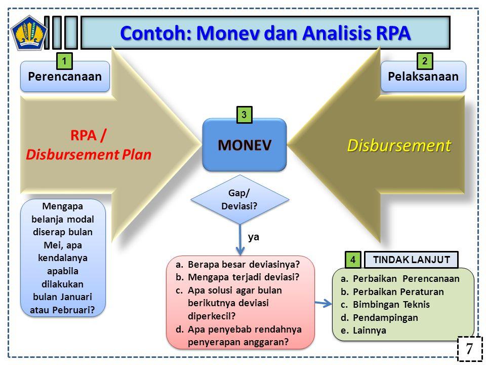 Contoh: Monev dan Analisis RPA RPA / Disbursement Plan RPA / Disbursement PlanDisbursementDisbursement Mengapa belanja modal diserap bulan Mei, apa ke