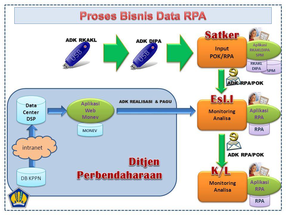 MONEV SPM RKAKL DIPA RPA Aplikasi RPA Aplikasi RPA Aplikasi RKAKLDIPA SPM Aplikasi RKAKLDIPA SPM Input POK/RPA Input POK/RPA Monitoring Analisa Monito