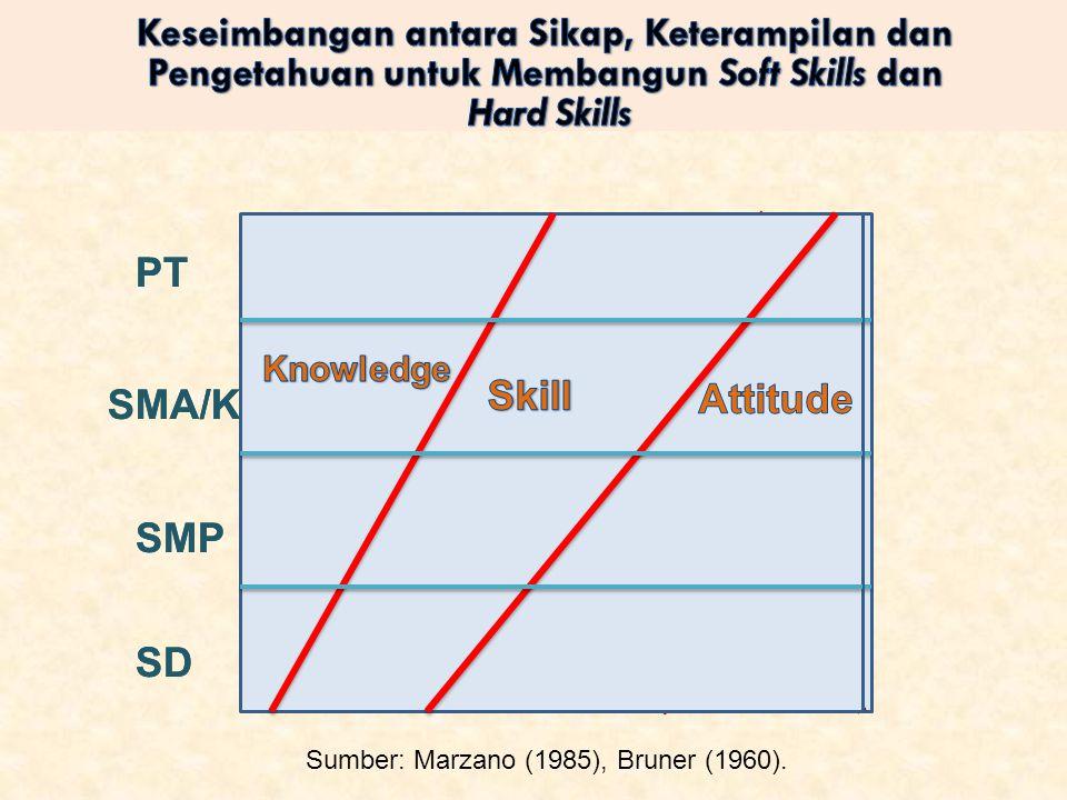SD SMP SMA/K PT Sumber: Marzano (1985), Bruner (1960). SD SMP SMA/K PT