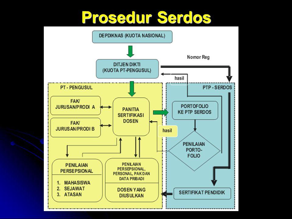 tim sertifikasi dosen nasional Prosedur Serdos