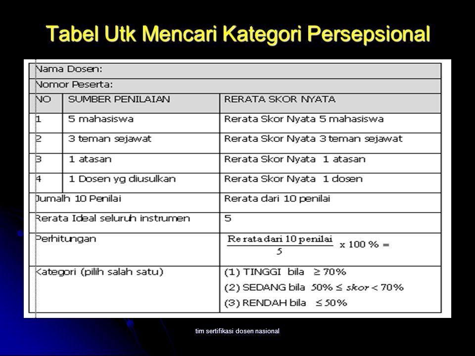 tim sertifikasi dosen nasional Tabel Utk Mencari Kategori Persepsional