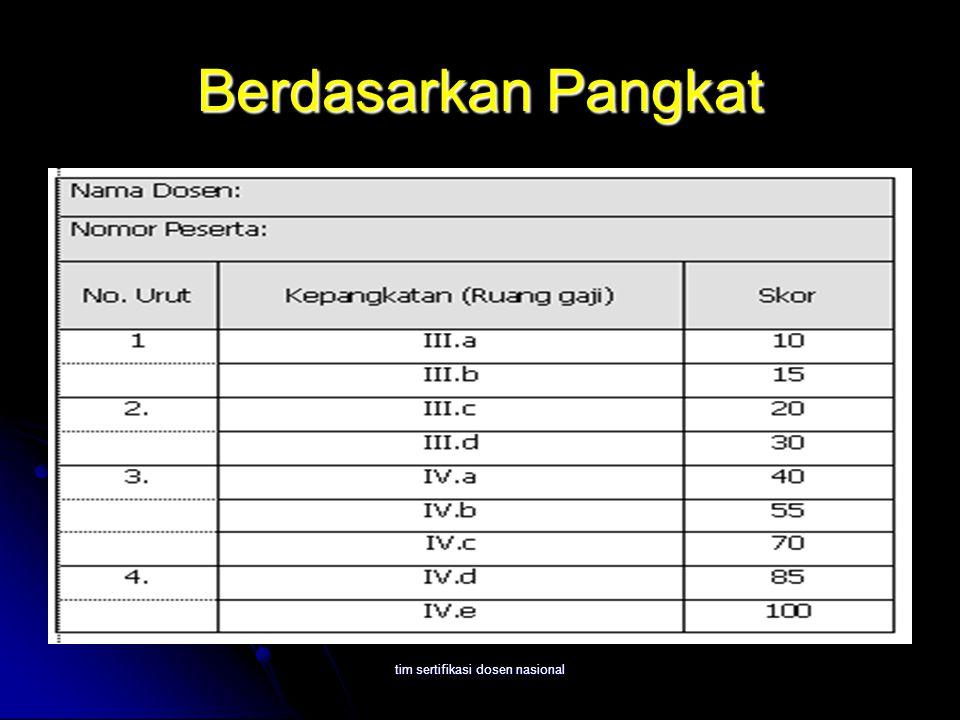 tim sertifikasi dosen nasional Berdasarkan Pangkat
