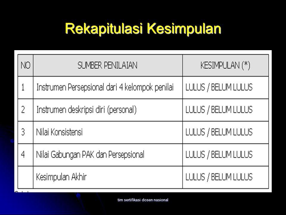 tim sertifikasi dosen nasional Rekapitulasi Kesimpulan