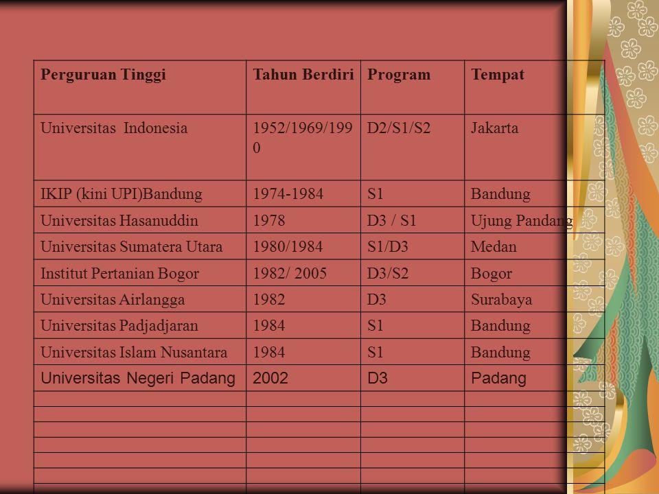 Perguruan TinggiTahun BerdiriProgramTempat Universitas Indonesia1952/1969/199 0 D2/S1/S2Jakarta IKIP (kini UPI)Bandung1974-1984S1Bandung Universitas H