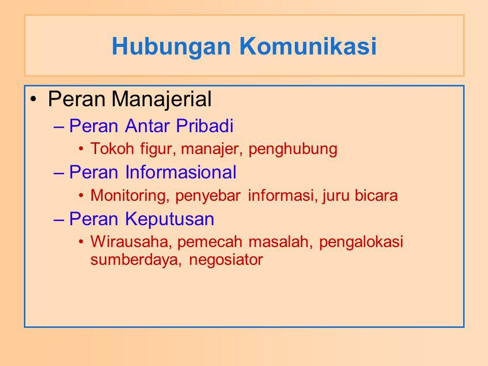 Hubungan Komunikasi Peran Manajerial –Peran Antar Pribadi Tokoh figur, manajer, penghubung –Peran Informasional Monitoring, penyebar informasi, juru b
