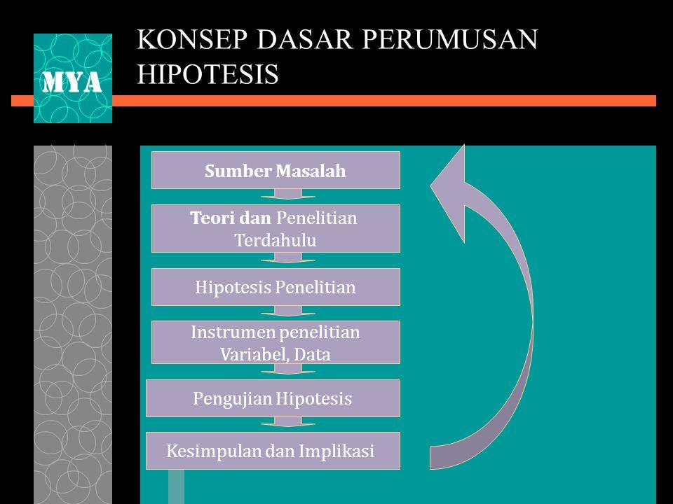 KONSEP DASAR PERUMUSAN HIPOTESIS Sumber Masalah Teori dan Penelitian Terdahulu Hipotesis Penelitian Instrumen penelitian Variabel, Data Pengujian Hipotesis Kesimpulan dan Implikasi MYA