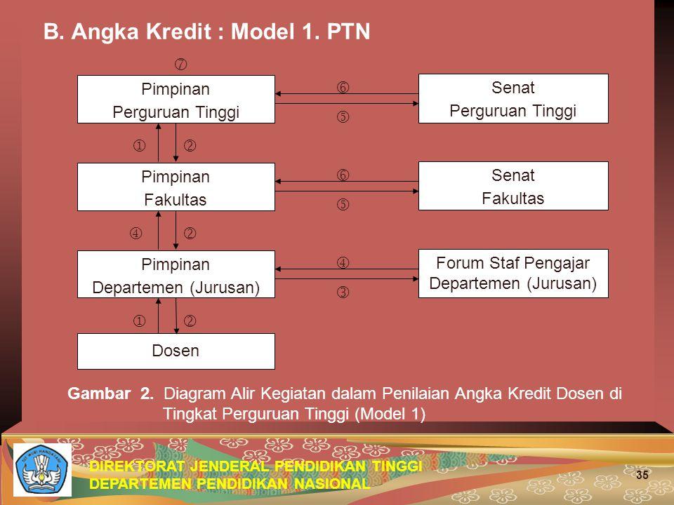 DIREKTORAT JENDERAL PENDIDIKAN TINGGI DEPARTEMEN PENDIDIKAN NASIONAL 35 B. Angka Kredit : Model 1. PTN Gambar 2. Diagram Alir Kegiatan dalam Penilaian