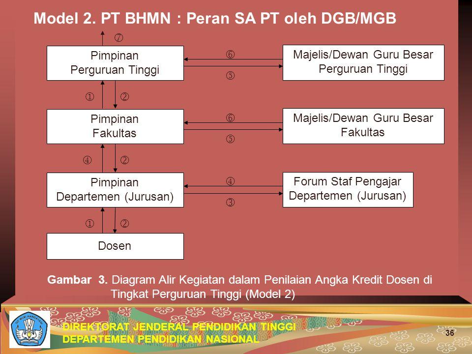 DIREKTORAT JENDERAL PENDIDIKAN TINGGI DEPARTEMEN PENDIDIKAN NASIONAL 36 Model 2. PT BHMN : Peran SA PT oleh DGB/MGB Gambar 3. Diagram Alir Kegiatan da