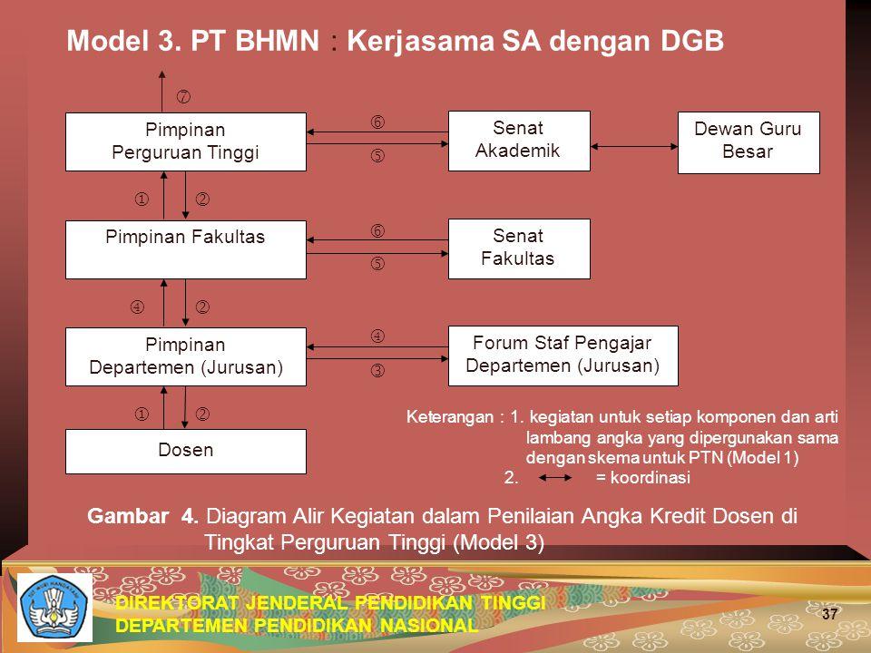 DIREKTORAT JENDERAL PENDIDIKAN TINGGI DEPARTEMEN PENDIDIKAN NASIONAL 37 Model 3. PT BHMN : Kerjasama SA dengan DGB Gambar 4. Diagram Alir Kegiatan dal